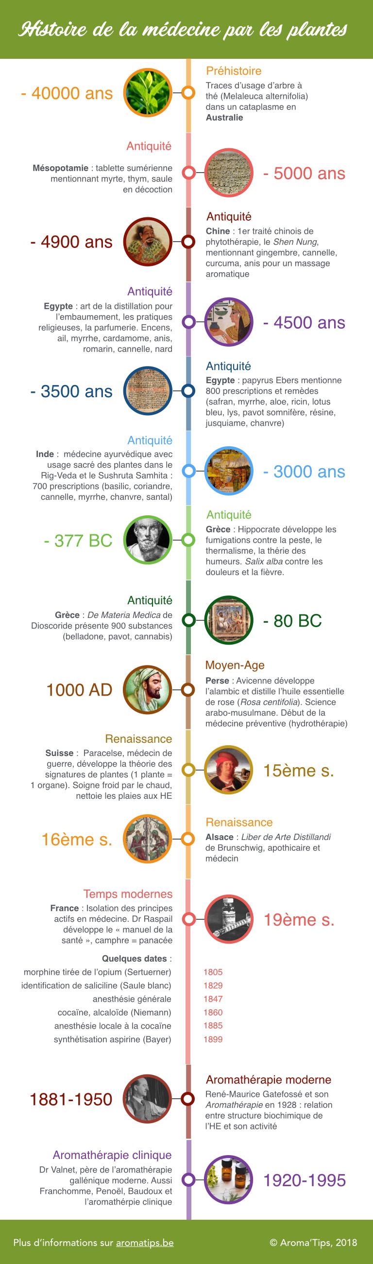 histoire de la médecine par les plantes